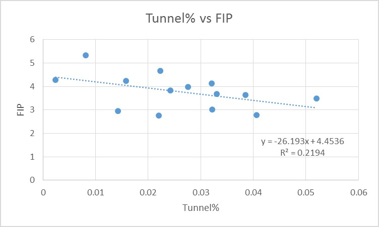 Tunnel Perc Chart