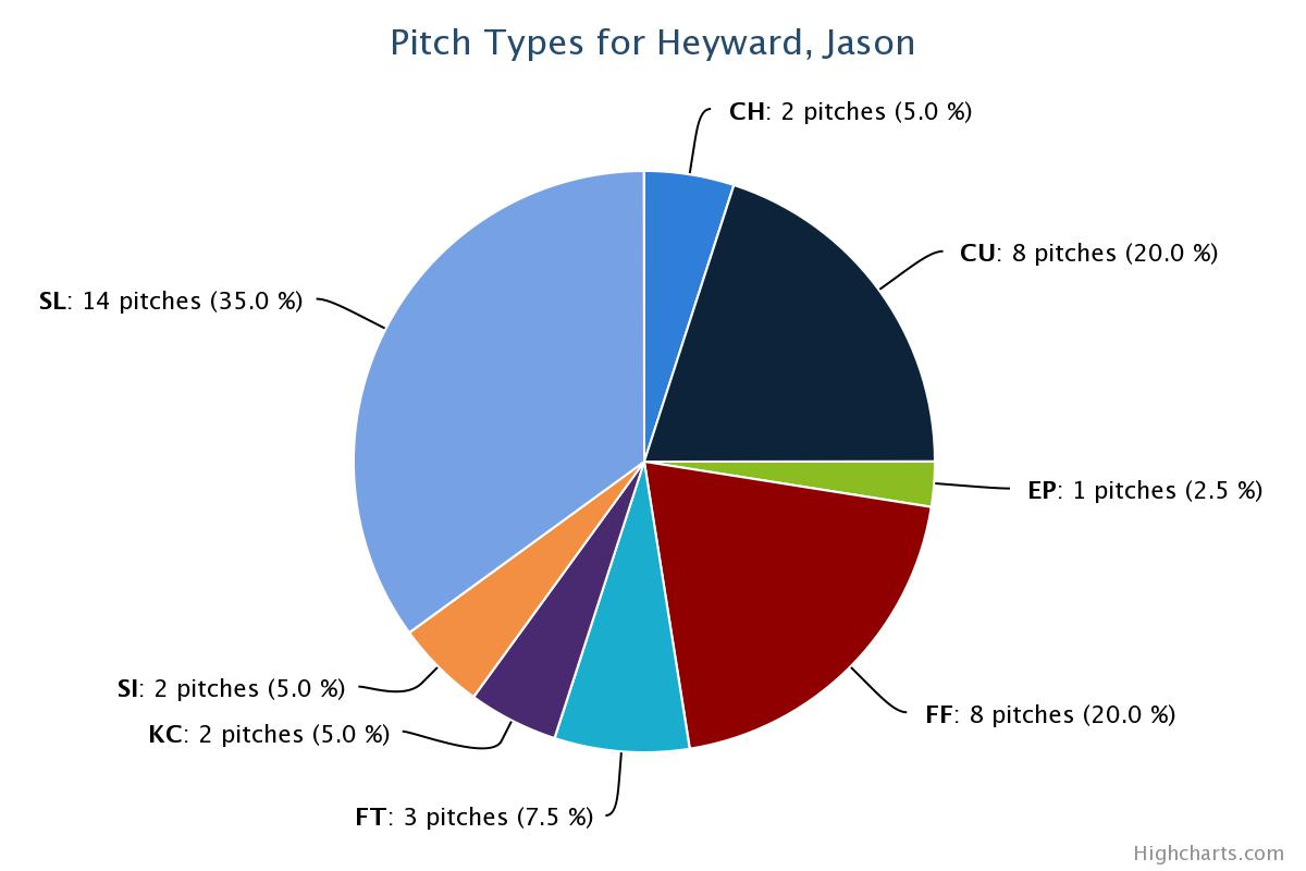 JHey 2013 2 Strike Pitches