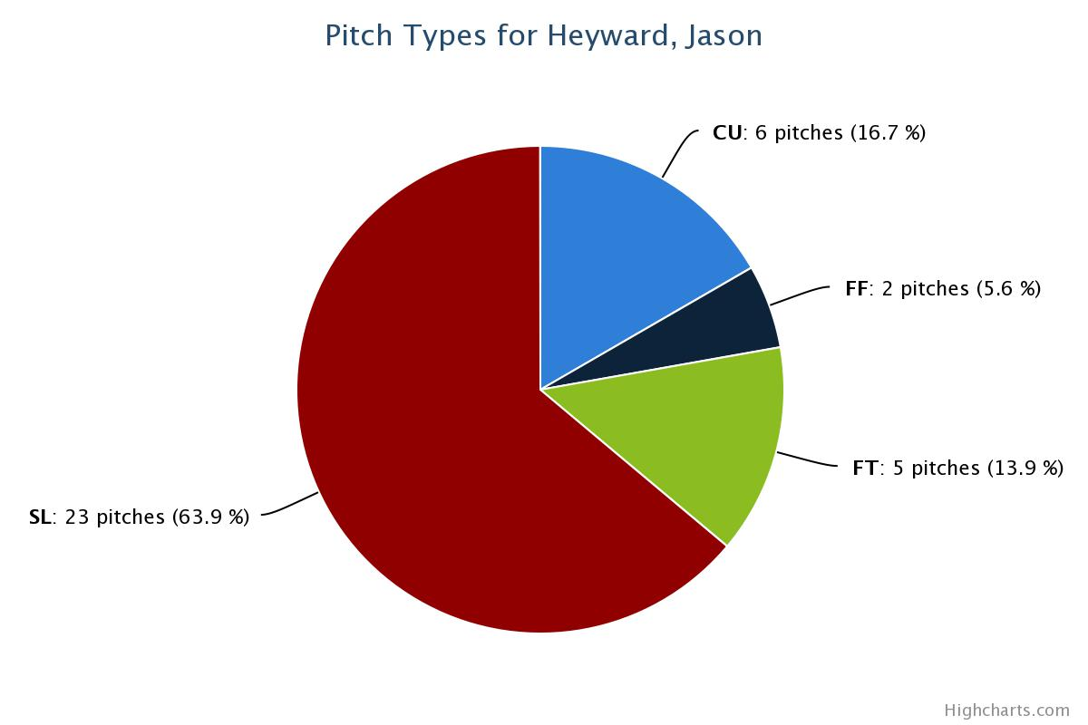 JHey 2014 2 Strike Pitches