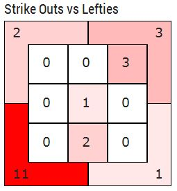 JHey 2014 Strikeouts vs Lefties