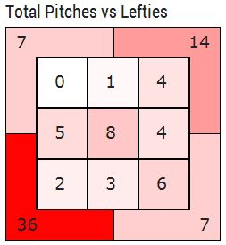 JHey Pitches vs Lefties 2 Strikes